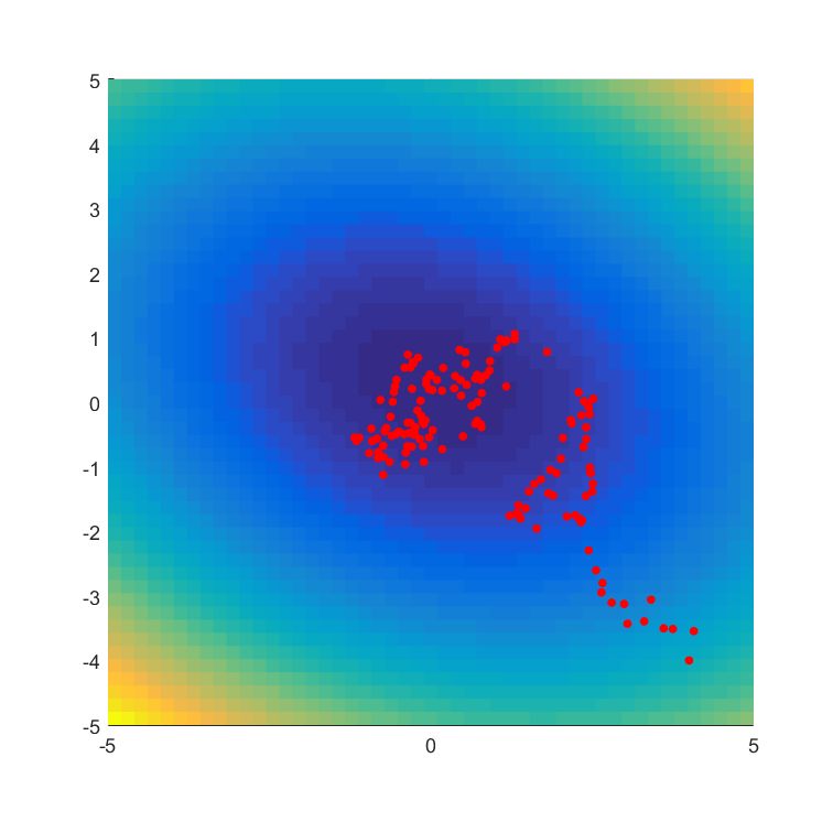 Evolutionary Optimization as a Variational Method · David Barber
