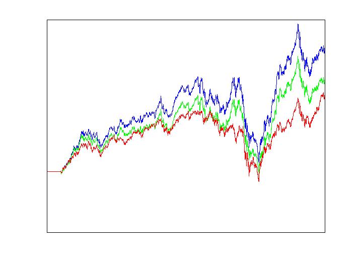 financial prediction | Machine Learning Market