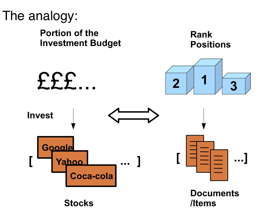 The analogy between search result ranking in information retrieval and selecting stocks in financial markets