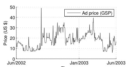 Ad Prices in a Spot Market 